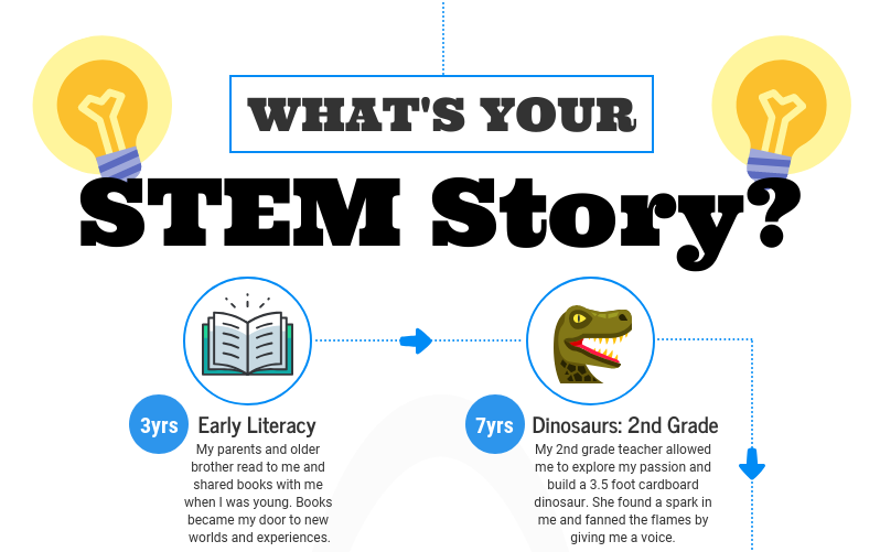 What's Your STEM Story?